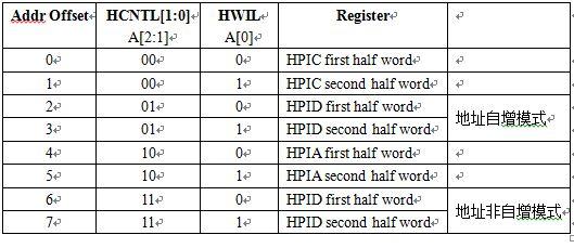 表2. HPI寄存器地址映射