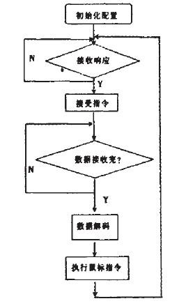 程序流程如图6所示.    4 鼠标手势算法设计