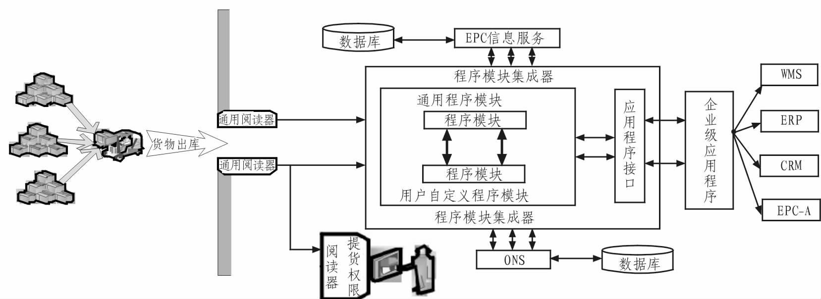 """图2 提货操作流程图   EPC数据采集部分:出库物资的电子标签数据采集与人员权限电子标签数据采集二者操作是""""异步""""的。先采集提货人员权限标签数据,获取后再与采集出库物资电子标签数据进行模式匹配。这样做的原因在于存储仓储物资信息的数据库与人员权限信息的数据库是分开管理的,这样可以有效保证提货人员权限信息不被泄露或窃取,防止仓储物资损失。   应用程序模块部分:鉴于多个读写器同时工作时,其每秒钟读取得到的标签数量非常庞大。通常采用开辟一块缓冲区来暂存电子标签数据。电子标签数据以消息队列的方式存储,其结"""