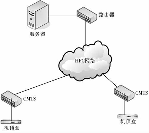 系统结构   视频通话测试系统主要由服务器,传输网络和sti7105 机顶盒