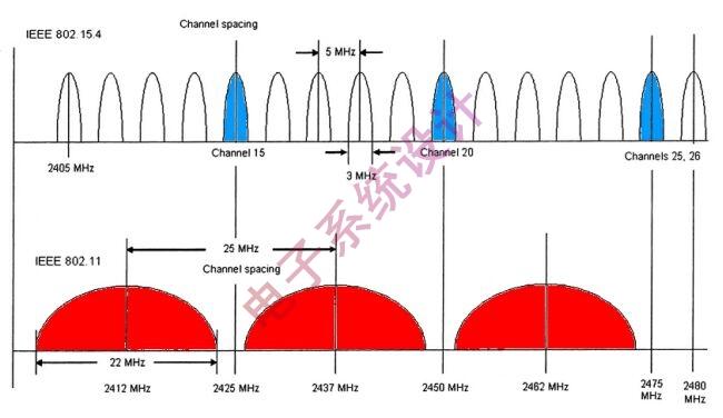 虚拟载波侦听的原理_载波相位的基本原理