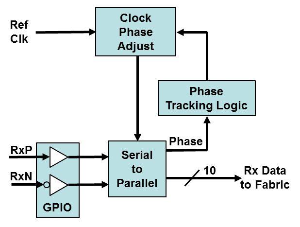 通过将硬化的时钟和数据恢复(cdr)逻辑合并到i/o结构中,再加上可