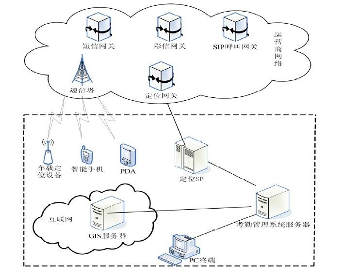 技术资料 通信与网络