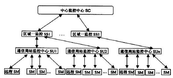 图1 通信电源监控系统框架结构图