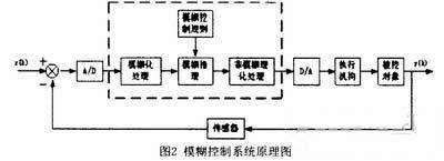 不确定性推理原理_基于模糊控制的恒流源设计-技术方案-捷配电子市场网