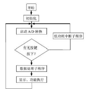 图2:主程序结构框图