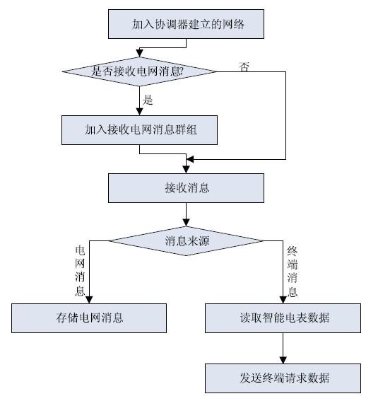 路由器软件流程图