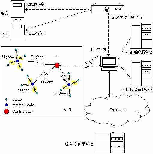 基于物联网的智能化物流仓储管理系统设计方案
