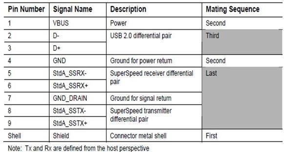 usb 3.0连接器引脚,接口定义及封装尺寸