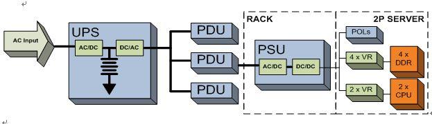 利用数字电源和优化功率器件降低数据中心的功率损耗