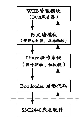 系统软件层次结构如图2所示.   第一层:启动代码(bootloader).