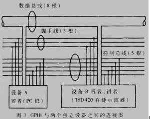 图3所示为GPIB总线与两个独立设备之间的连接图