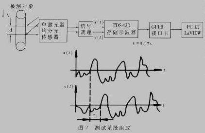 测试系统组成如图2