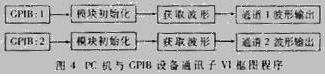 存储示波器通讯的框图程序如图4