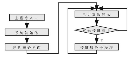 图4-1 主体程序流程图   2 系统硬件电路设计   (1)电压、电流测量传感器电路。   传感器电路部分是整个测量系统的基础,它将输入电压电流信号转换为测量系统能够处理的小信号,供给主处理器进行运算、通信、显示等使用。对于这种小信号的转换主要通过电压互感器(PT)和电流互感器(CT)实现。   由于该电力仪表测量的是三相交流电力参数,要求输入电压能够在较大范围内变化,故选用SPT2 0 4A电压互感器和SCT254A电流互感器来得到精度高、线形度好的5V输出交流电压[1].