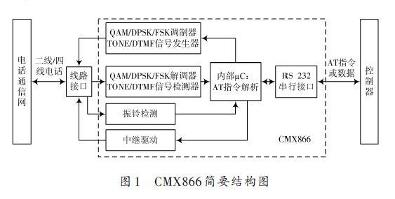 调制解调器CMX866 在现代通信系统中的应用