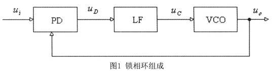 PLL组成的原理框图