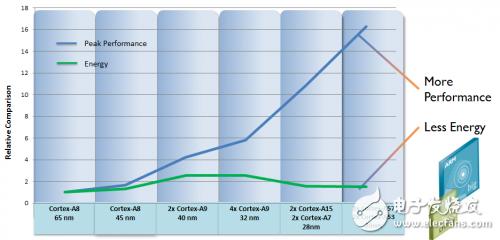 ARM处理功耗路线图