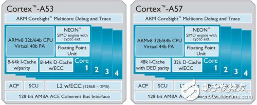 Cortex-A53与Cortex-A57处理器