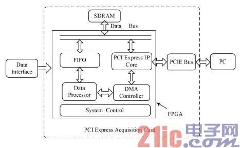 图1系统整体框图   采集系统以FPGA作为采集卡的控制核心,外部数据经数据接口传入FPGA,FPGA通过内部逻辑对高速数据进行必要的时序控制和相关处理后将数据存储到片外的SDRAM进行缓存,然后采集卡在总线主控DMA控制器的控制下,通过PCIEx8通道将缓存的数据写入计算机内存[4].