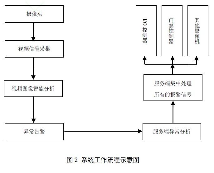基于智能视频监控的安防系统设计(一)