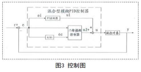 模糊pid控制器在复杂控制中的应用