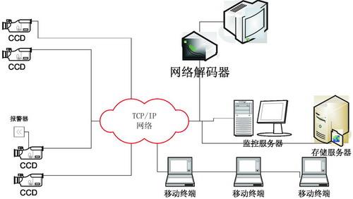 网络摄像机浅析-设计应用-维库电子市场网图片