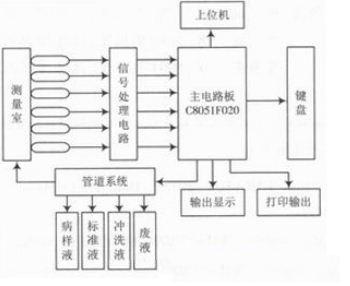 电解质分析仪结构方框图