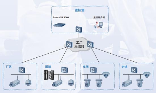 华为智能视频监控系统设计解决方案