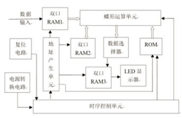 利用FPGA实现的FFT变换设计