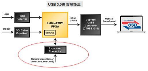 基于FPGA低成本、高灵活度MIPI CSI-2、DSI连接解决方案