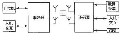 利用FPGA实现无线分布式采集系统设计