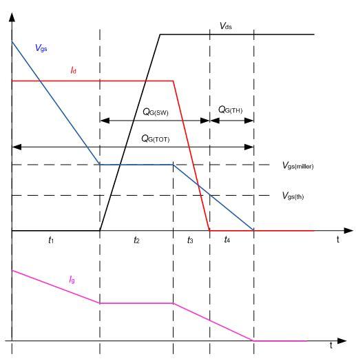 当mosfet栅源电压vgs达到栅极平台电压vgs(miller)时