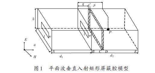 20141310564179 双层加载电路板屏蔽腔屏蔽效能研究(一)