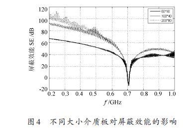 20141310564337 双层加载电路板屏蔽腔屏蔽效能研究(一)