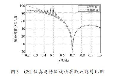 20141310564509 双层加载电路板屏蔽腔屏蔽效能研究(一)