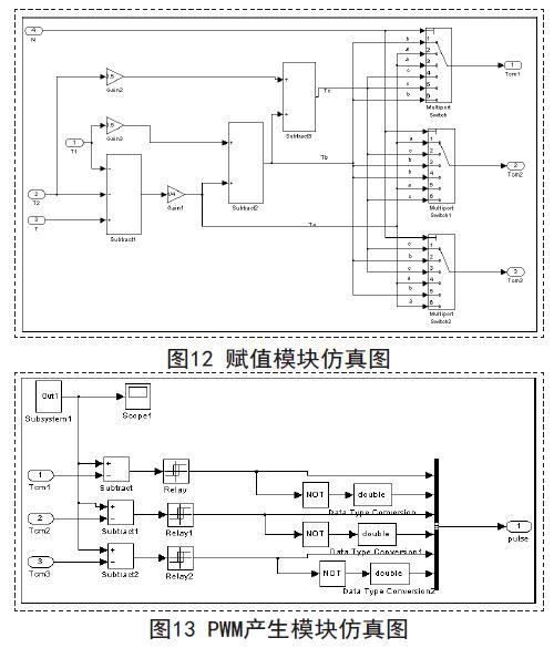 matlab/simulink的永磁同步电机矢量控制系统仿真