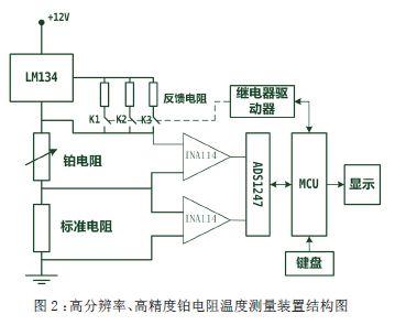 电子测量 一种pt100型铂电阻的高精度温度测量系统的研究     2 测温