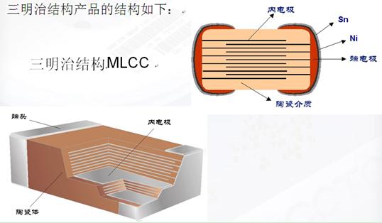 采用三明治结构设计 大幅度提高mlcc产品应用可靠性