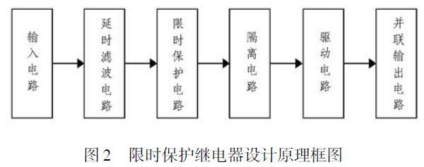3.1 输入电路的设计   输入电路的原理图如图4 所示。R1 为下拉电阻, 将限时保护继电器输入端的高阻态转化为低阻态, 实现ECU 对负载端的低阻态要求; V6 为反向保护二极管, 当输入端出现反向电压时, 通过二极管的单向导电性, V6 将反向电压隔断, 避免反向电压对后端电路造成影响; V1 为5V 稳压管, 输入电压通过稳压管降压后, 加在限流电阻R2 上,给后级电路提供恒流供电, 驱动限时保护继电器工作。   其电流IR2的计算如下(按额定电压计算):