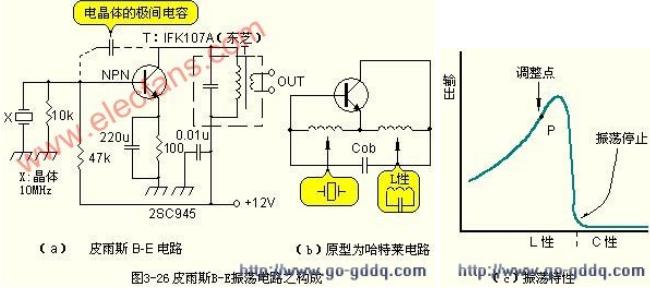 频率稳定度良好的晶体振荡电路的设计
