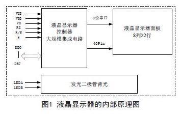 低成本单片机系统的液晶显示器显示技术研究