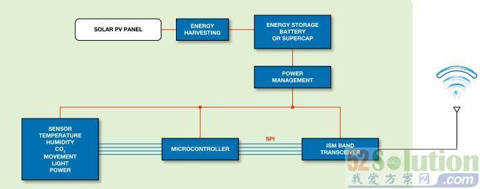 无线传感器网络(wsn)的解决方案
