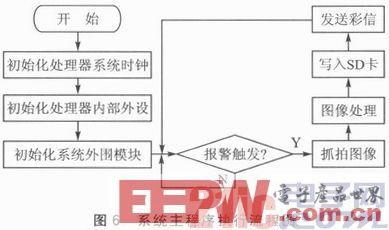 基于ARM和GPRS技术的家居实时安防系统设计