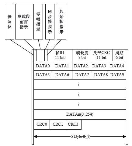 图10 flexray内存数据结构