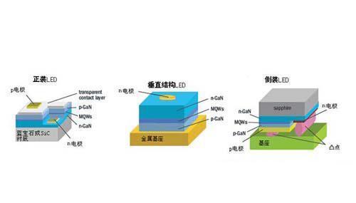 led芯片倒装工艺原理以及发展趋势