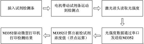 图1 荧光检测流程   免疫荧光检测仪控制板功能需求:   中英文显示界面及触摸屏操作;   RS-232接口,用于驱动微打、与单片机通讯;   以太网接口,与LIS(实验室信息管理系统)连接;   支持浮点运算,快速数据处理;   可靠电磁兼容设计,医疗器械认证。   1.