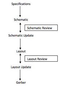 PCB设计:如何减少错误并提高效率