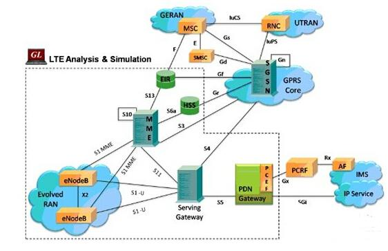 4g(lte)网络测试解决方案