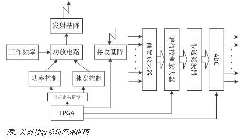 功放电路在由频率合成器产生的工作频率信号、脉宽控制电路和功率控制电路的共同作用下,产生不同强度、不同脉宽的振荡信号,此信号加载在发射基阵上,转换成脉冲波发射出去。接收基阵通过FPGA的控制信号同步地将声纳回波转换成电信号,送入接收机前端的调理采集电路中进行小信号的前置放大、TVG/AGC放大、滤波和采集等处理,产生180通道的数字信号。FPGA根据PC下发的指令控制增益控制放大模块和ADC模块,对信号进行时间增益放大和自动增益控制。 2.